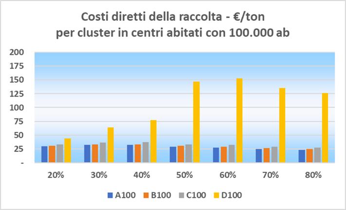 Studio comparativo costi diretti della raccolta differenziata